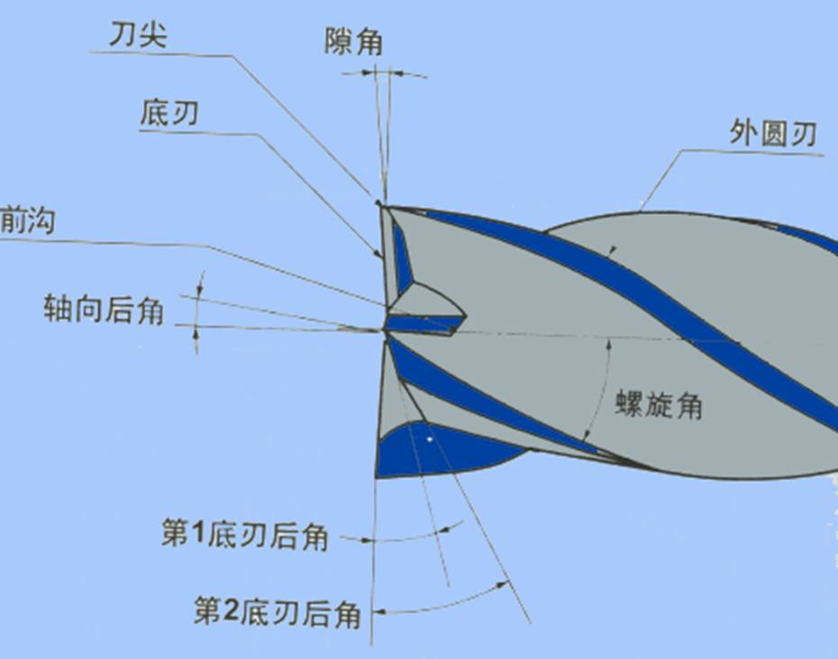 必备bwinchina平台中心切削刀具及应用知识