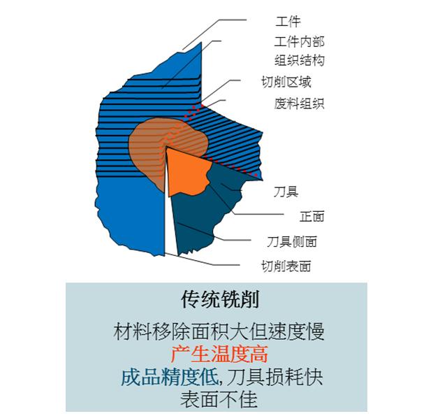 高速铣bwinchina平台的错误想法及概念