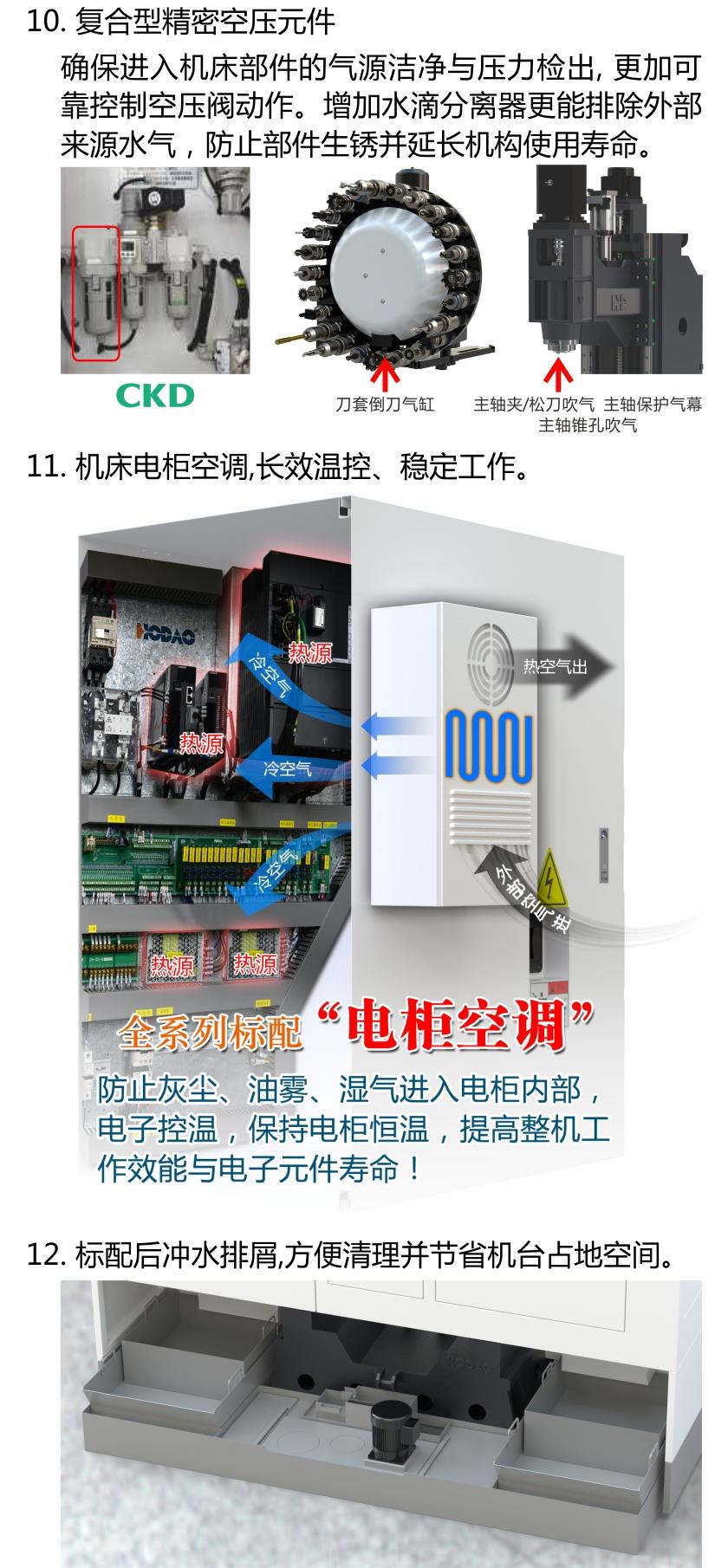 HD-V116F 高刚性三轴线轨立加